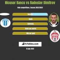 Nicusor Bancu vs Radoslav Dimitrov h2h player stats