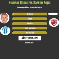Nicusor Bancu vs Razvan Popa h2h player stats