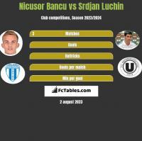 Nicusor Bancu vs Srdjan Luchin h2h player stats