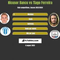 Nicusor Bancu vs Tiago Ferreira h2h player stats