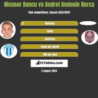 Nicusor Bancu vs Andrei Andonie Burca h2h player stats