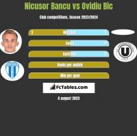 Nicusor Bancu vs Ovidiu Bic h2h player stats