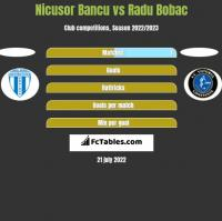 Nicusor Bancu vs Radu Bobac h2h player stats
