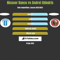 Nicusor Bancu vs Andrei Chindris h2h player stats