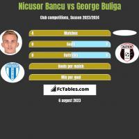 Nicusor Bancu vs George Buliga h2h player stats