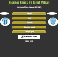 Nicusor Bancu vs Ionut Mitran h2h player stats