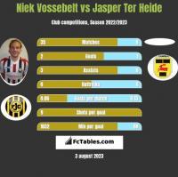 Niek Vossebelt vs Jasper Ter Heide h2h player stats