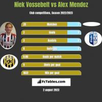 Niek Vossebelt vs Alex Mendez h2h player stats