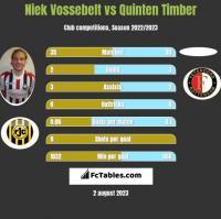 Niek Vossebelt vs Quinten Timber h2h player stats
