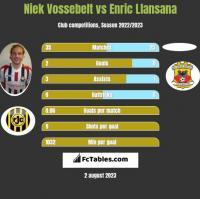 Niek Vossebelt vs Enric Llansana h2h player stats