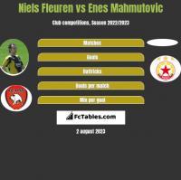 Niels Fleuren vs Enes Mahmutovic h2h player stats
