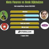 Niels Fleuren vs Henk Dijkhuizen h2h player stats