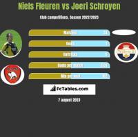 Niels Fleuren vs Joeri Schroyen h2h player stats