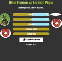 Niels Fleuren vs Lorenzo Pique h2h player stats
