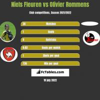 Niels Fleuren vs Olivier Rommens h2h player stats
