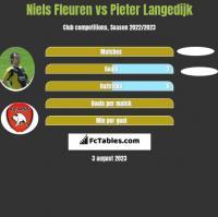 Niels Fleuren vs Pieter Langedijk h2h player stats