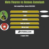 Niels Fleuren vs Hennos Asmelash h2h player stats
