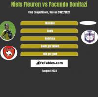 Niels Fleuren vs Facundo Bonifazi h2h player stats
