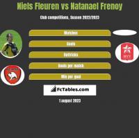 Niels Fleuren vs Natanael Frenoy h2h player stats