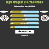 Nigel Atangana vs Archie Collins h2h player stats