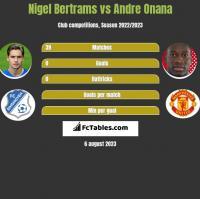 Nigel Bertrams vs Andre Onana h2h player stats