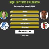 Nigel Bertrams vs Eduardo h2h player stats