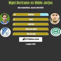 Nigel Bertrams vs Hidde Jurjus h2h player stats