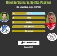 Nigel Bertrams vs Remko Pasveer h2h player stats