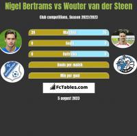 Nigel Bertrams vs Wouter van der Steen h2h player stats