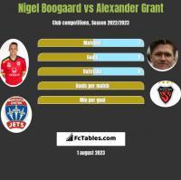 Nigel Boogaard vs Alexander Grant h2h player stats