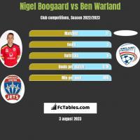Nigel Boogaard vs Ben Warland h2h player stats