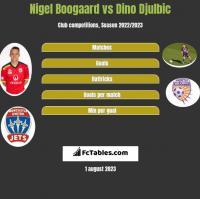 Nigel Boogaard vs Dino Djulbic h2h player stats