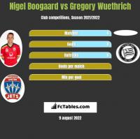 Nigel Boogaard vs Gregory Wuethrich h2h player stats
