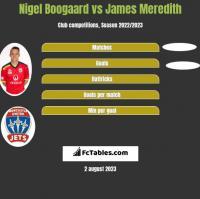 Nigel Boogaard vs James Meredith h2h player stats