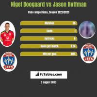 Nigel Boogaard vs Jason Hoffman h2h player stats