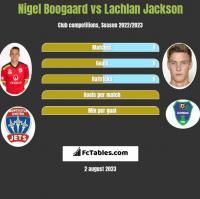 Nigel Boogaard vs Lachlan Jackson h2h player stats
