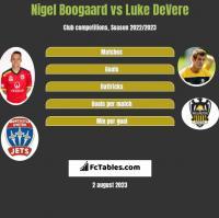 Nigel Boogaard vs Luke DeVere h2h player stats