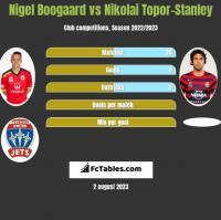 Nigel Boogaard vs Nikolai Topor-Stanley h2h player stats