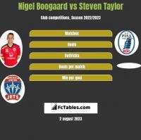 Nigel Boogaard vs Steven Taylor h2h player stats