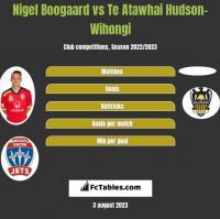 Nigel Boogaard vs Te Atawhai Hudson-Wihongi h2h player stats