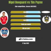 Nigel Boogaard vs Tim Payne h2h player stats