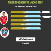Nigel Boogaard vs Jacob Tratt h2h player stats