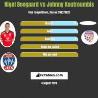 Nigel Boogaard vs Johnny Koutroumbis h2h player stats