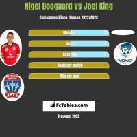 Nigel Boogaard vs Joel King h2h player stats