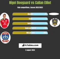 Nigel Boogaard vs Callan Elliot h2h player stats