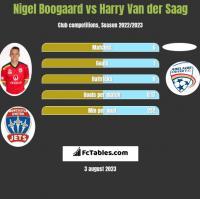 Nigel Boogaard vs Harry Van der Saag h2h player stats