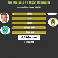 Nik Omladic vs Efkan Bekiroglu h2h player stats