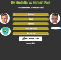 Nik Omladic vs Herbert Paul h2h player stats