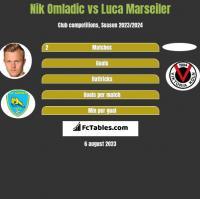 Nik Omladic vs Luca Marseiler h2h player stats