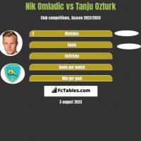 Nik Omladic vs Tanju Ozturk h2h player stats